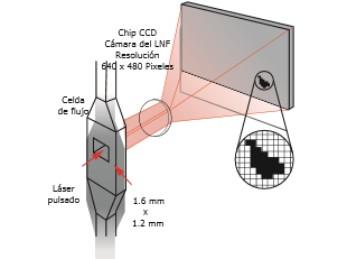 Contador de partículas para análisis de aceite, diseño y especificaciones